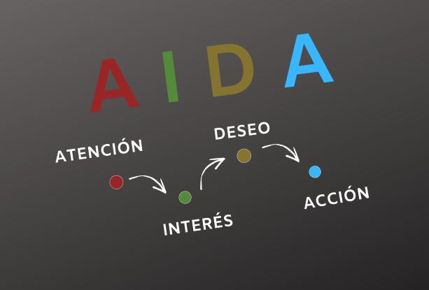 Método AIDA en Publicidad