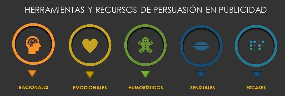 Herramientas y recursos de persuasión en publicidad