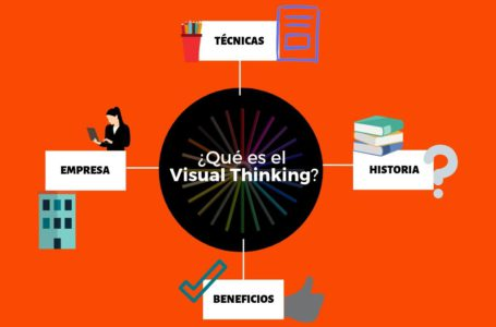 Qué es Visual Thinking
