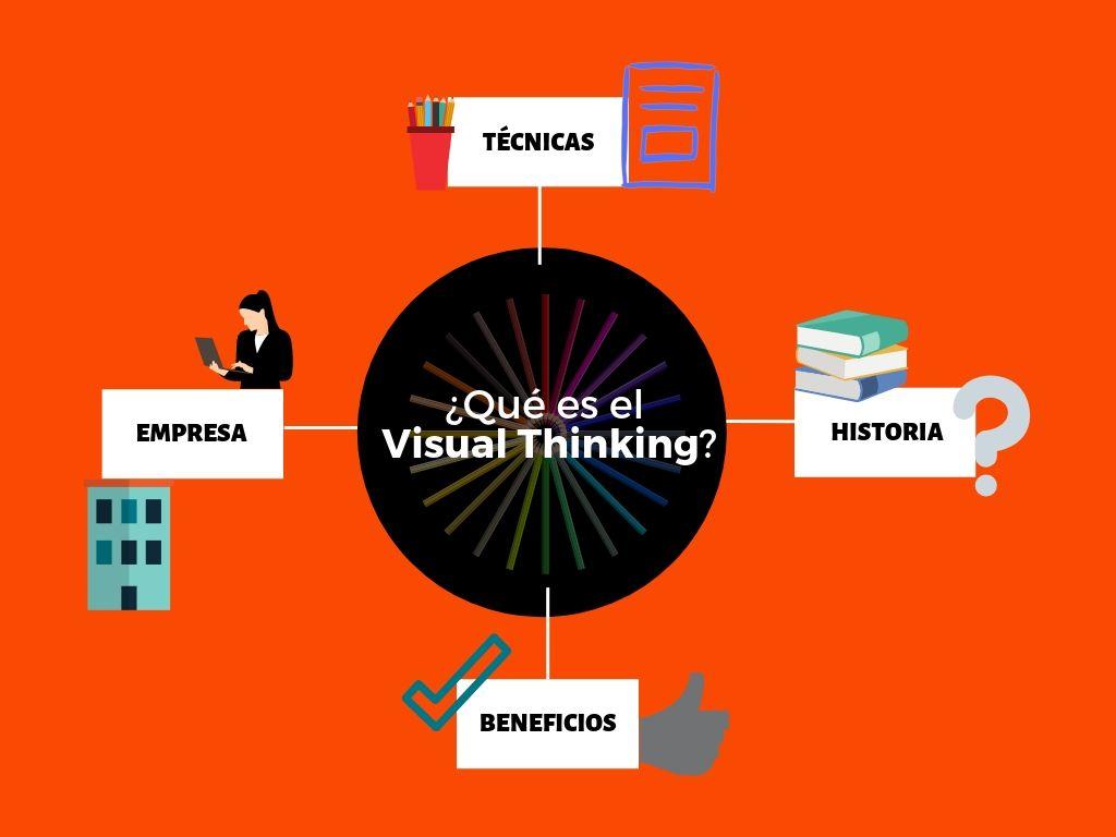 Qué es Visual Thinking