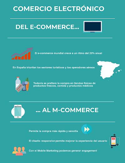 Infografía Comercio electrónico, presente y futuro