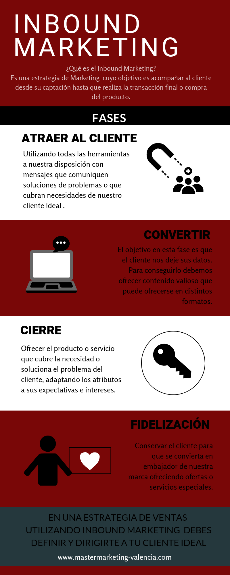 Infografia Inbound Marketing