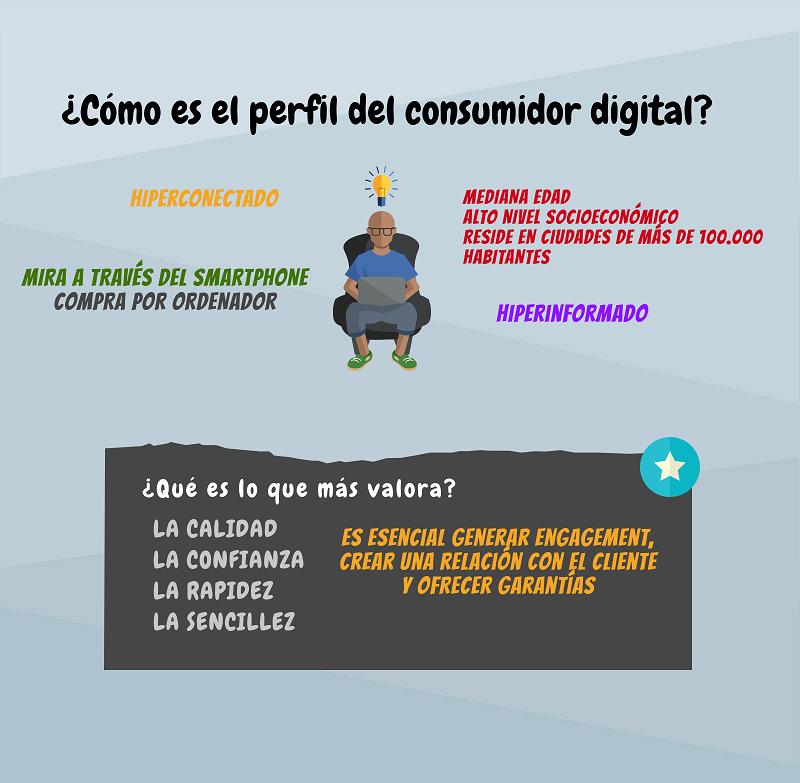 Perfil del consumidor online