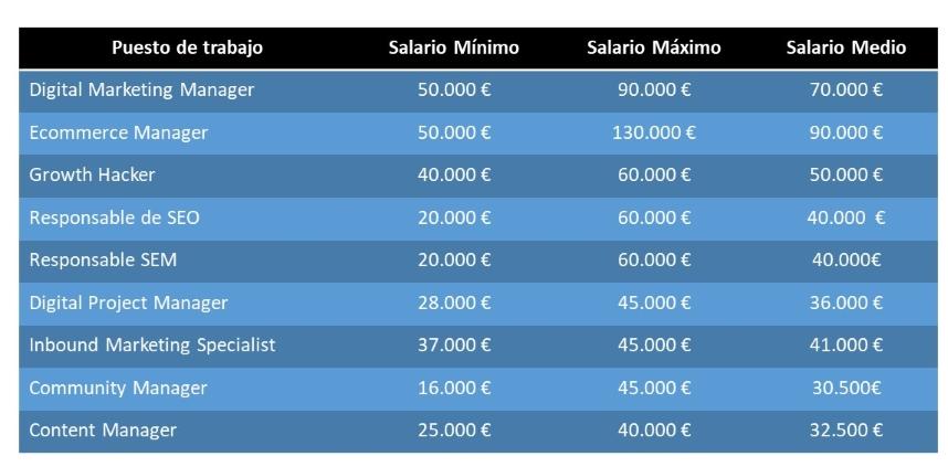 salarios medios de las profesiones digitales en España