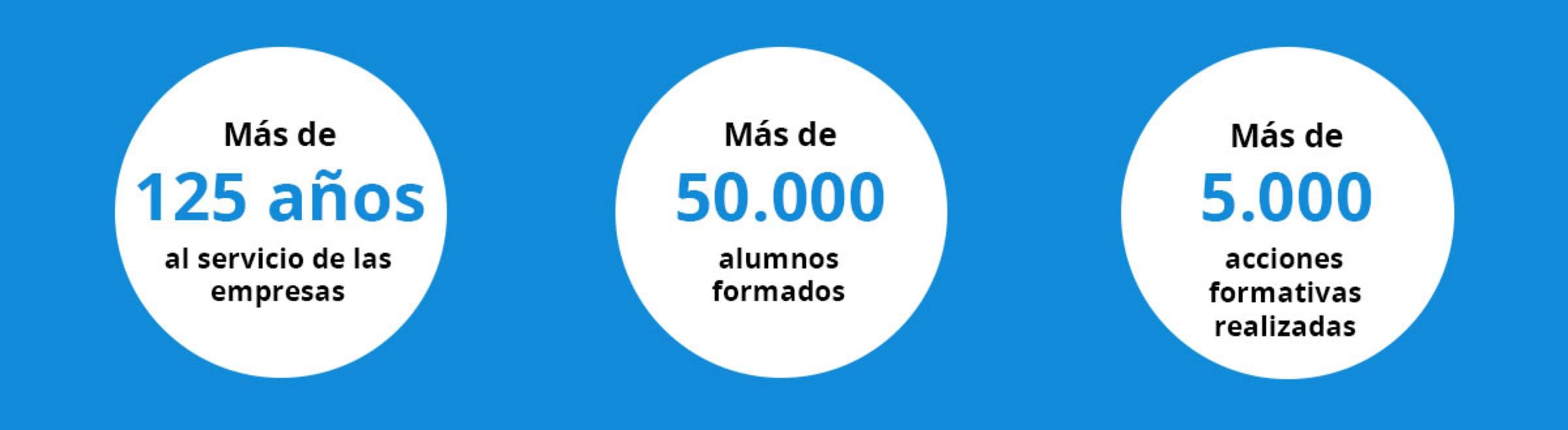 Cifras Alumnos Cámara de Comercio de Valencia