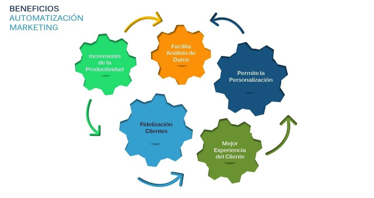 Beneficios de la Automatización Marketing