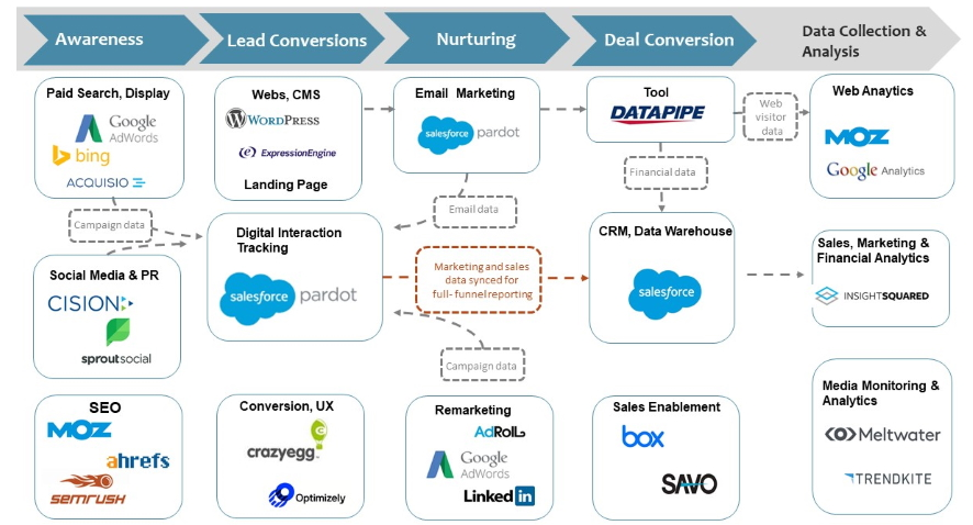 Infografía de herramientas para usar en el funnel en Marketing Digital