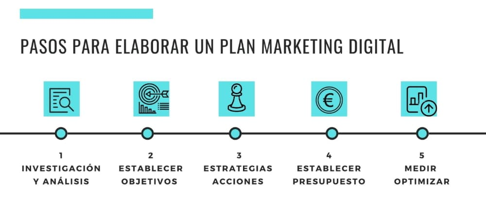 Pasos para hacer un Plan de Marketing Digital