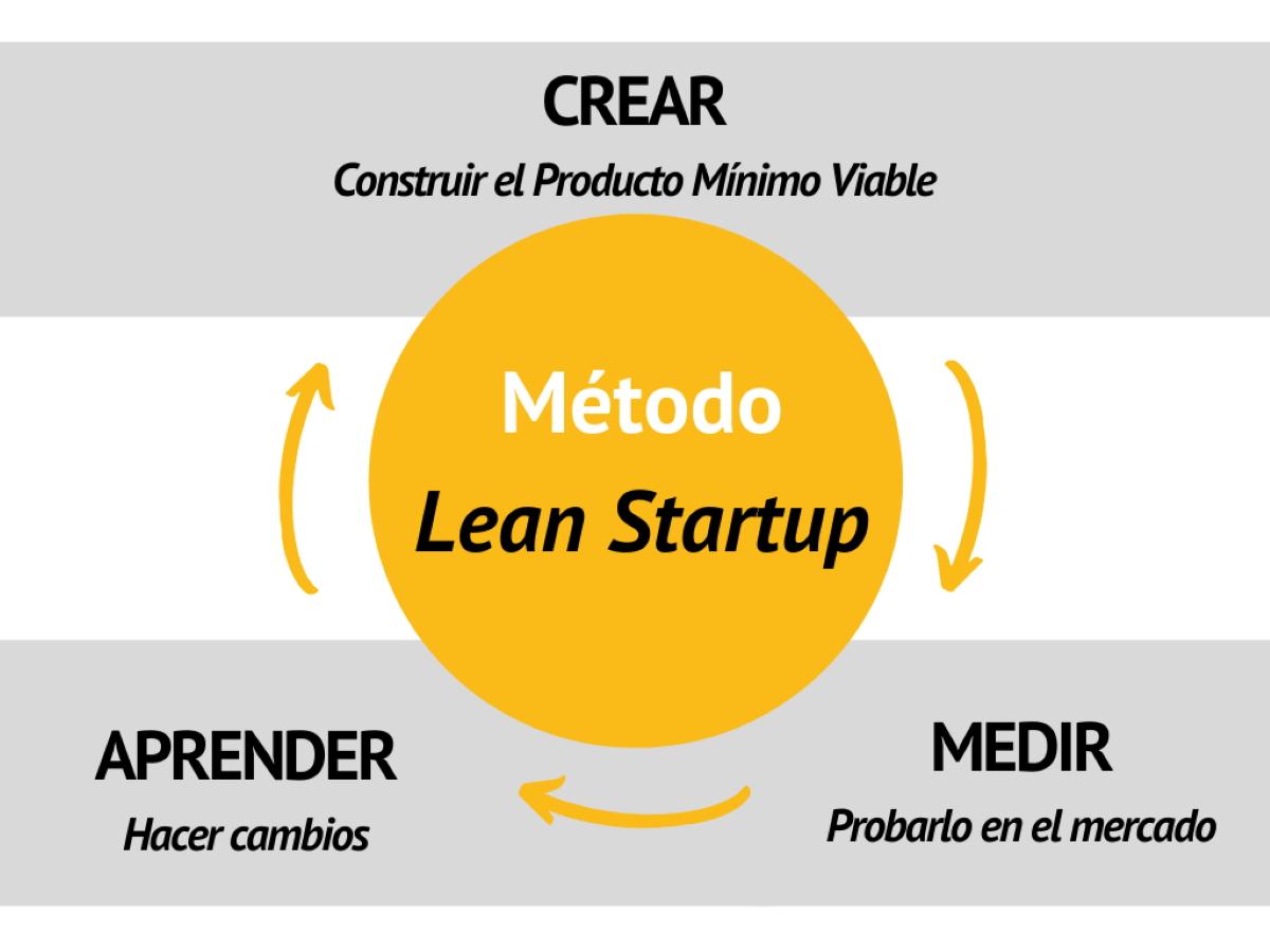 Infografía - fases metodología Lean Startup