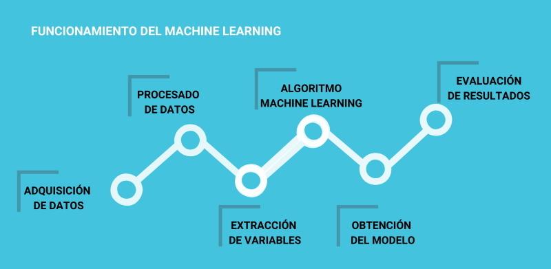Esquema funcionamiento del Machine Learning