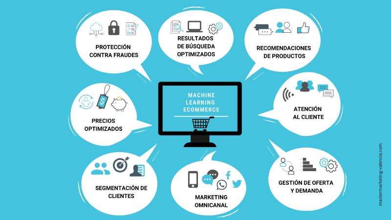 Infografia - beneficios Machine Learning para ecommerce