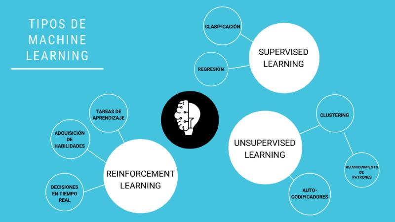 Infografía - tipos de Machine Learning