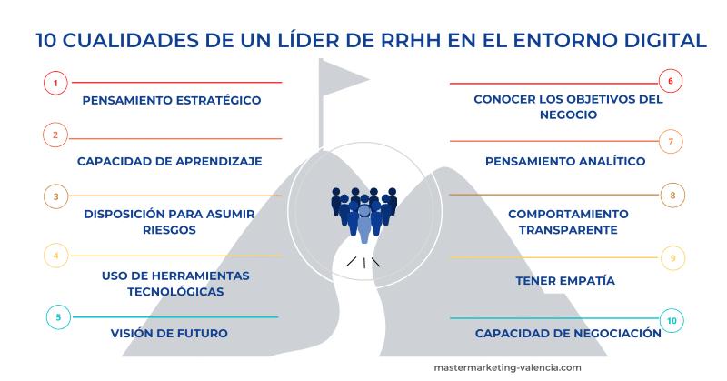 Esquema de 10 cualidades de líder de recursos humanos en el ámbito digital
