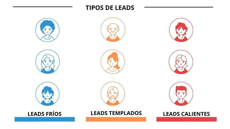 Tipos de leads