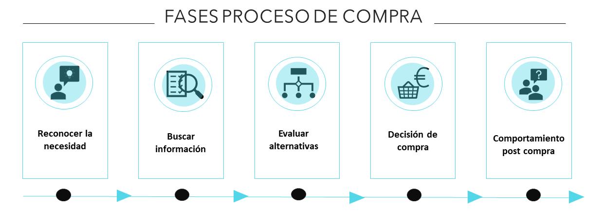 fases del proceso de compra - infografía