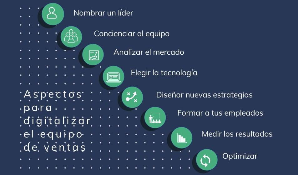 Infografía - la importancia de la transformación digital en las ventas