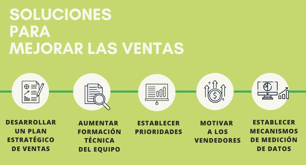 Infografía sobre soluciones para mejorar las ventas en una empresa