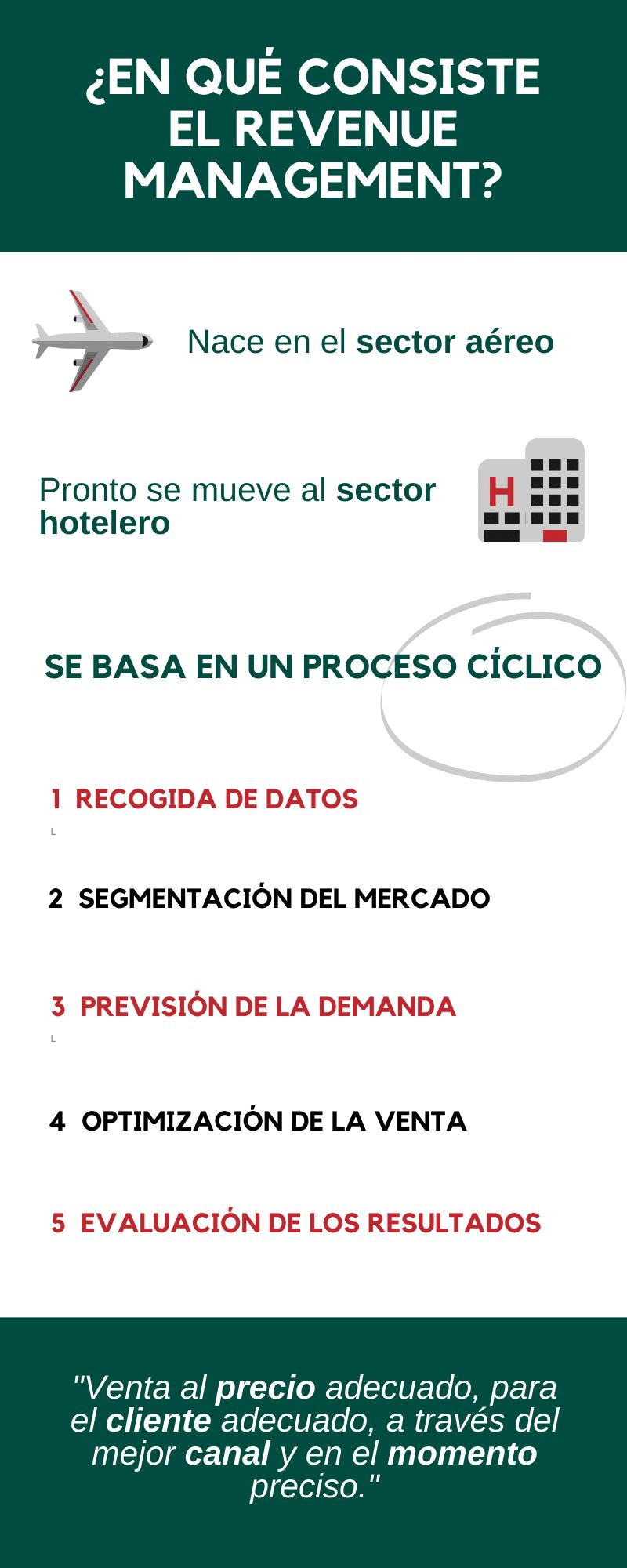 Infografía - En qué consiste el Revenue Management