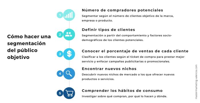 Infografía - Formas de segmentación del público objetivo de una empresa