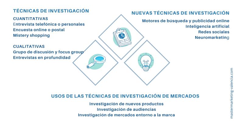 Infografía - Técnicas investigación mercado