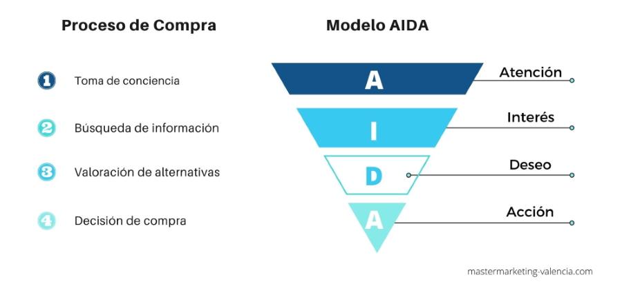 Modelo de venta Aida - Infografía